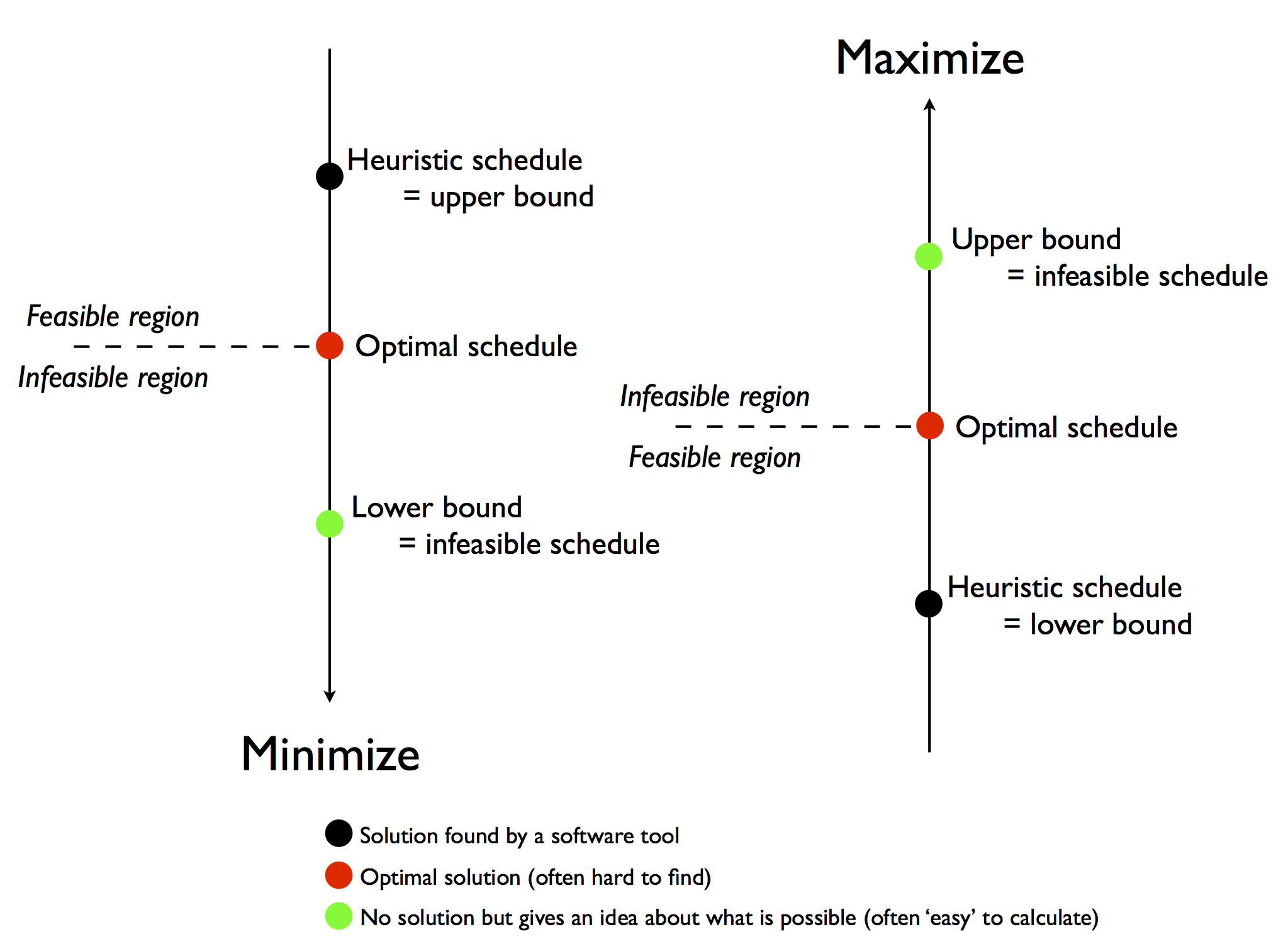 difference between a feasible solution a basic feasible solution and optimal solution What is feasible solution and optimum solution state the difference between a feasible solution basic feasible solution and an optimal solution of a lpp the optimal feasible solution is a solution that lies in this region and also optimises the obective function.