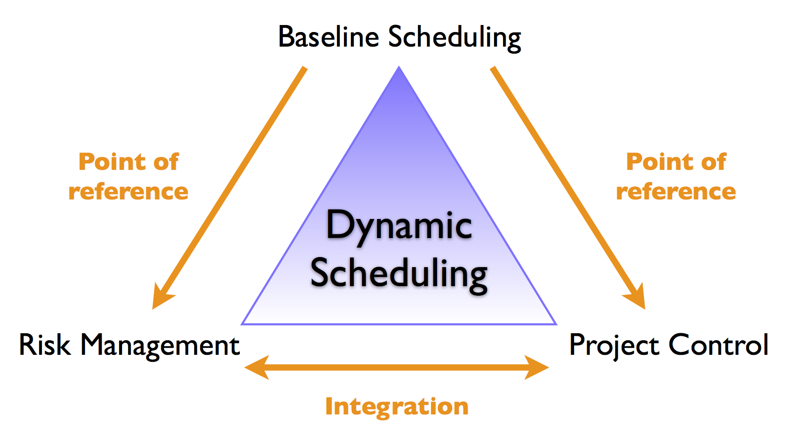 project baseline What are project baselines this article explains the term and hw they are maintained throughout the course of a project.