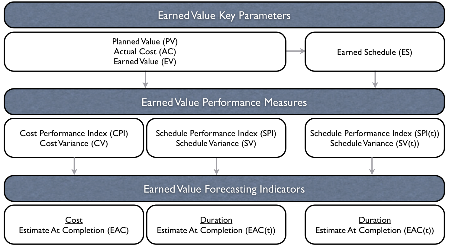 earned value definition