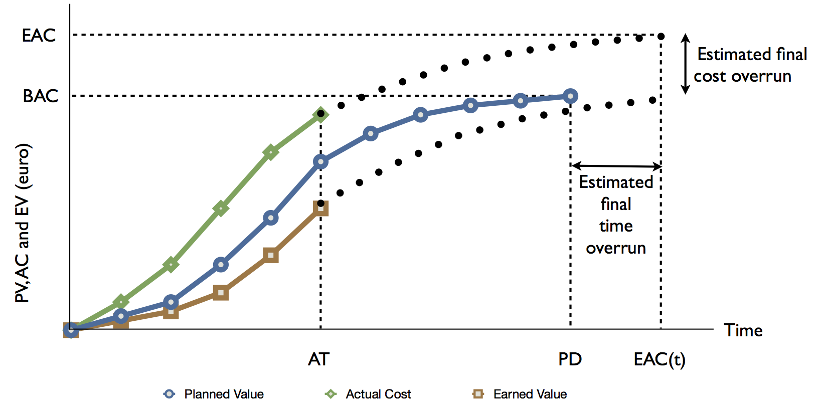 Earned Value Management: Forecasting project outcome | PM ...