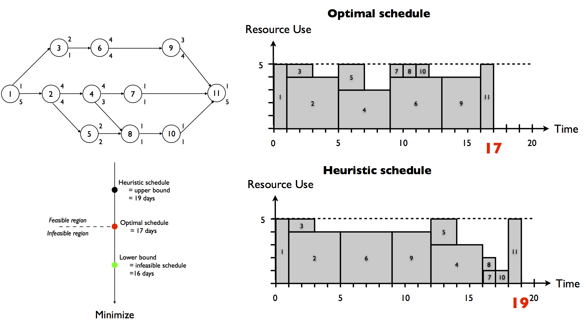 Heuristic Project Scheduling: Validating The Quality Of A Project Schedule  Example Project Schedule